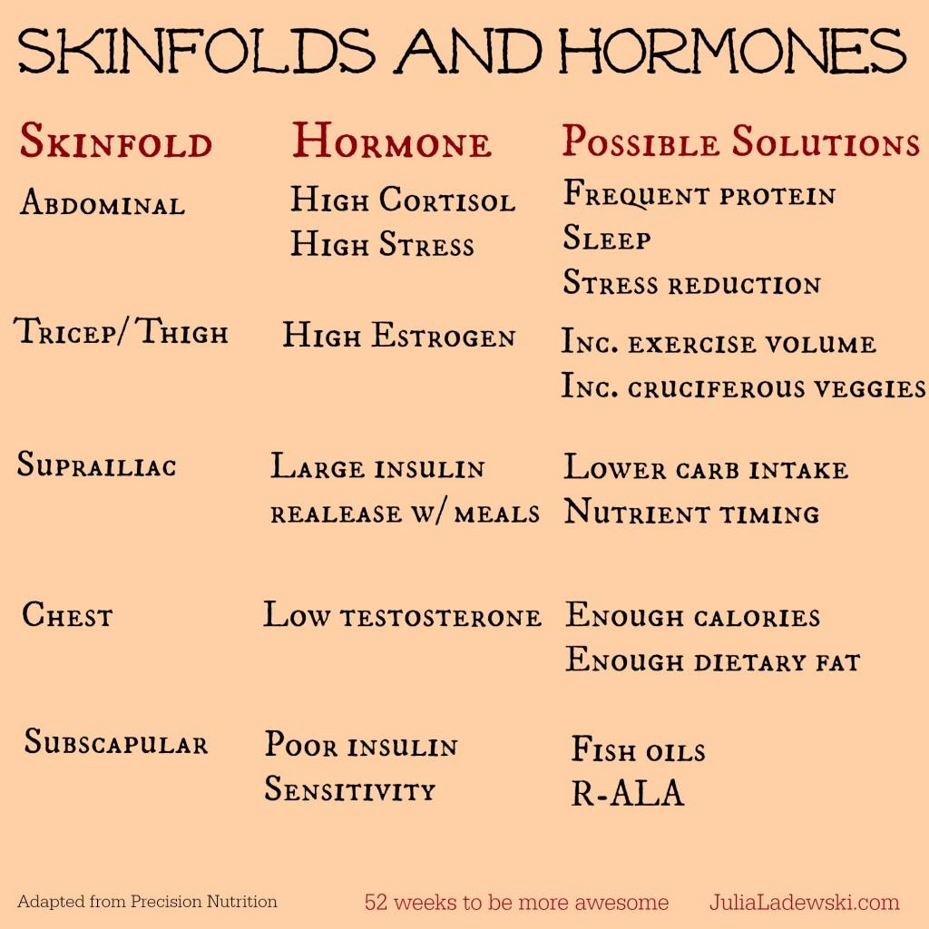 skinfolds